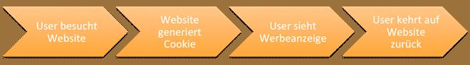 cdn2.hubspot.nethub342024file 2176697180 pngblog filesRemarketingProzess 1 516eb1ccead4a290388cfd8cb7c1d965233b09201 1